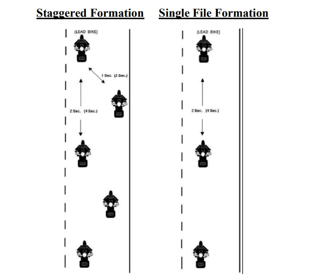 Diagram of staggered vs single file formation